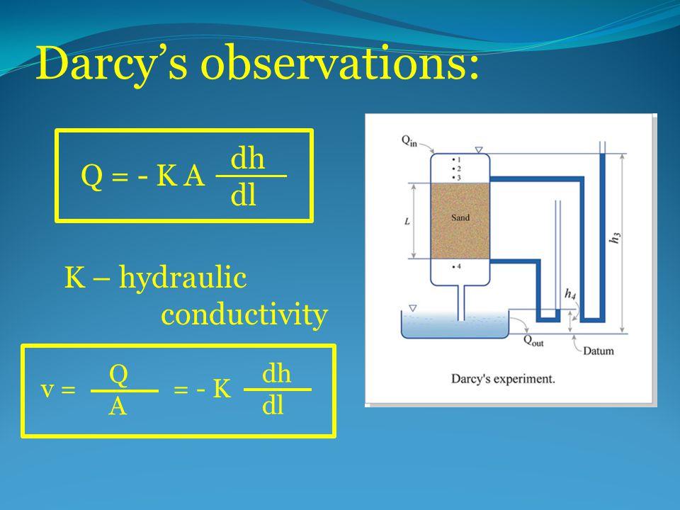 Darcy's observations: Q = - K A dh dl K – hydraulic conductivity v = = - K QAQA dh dl