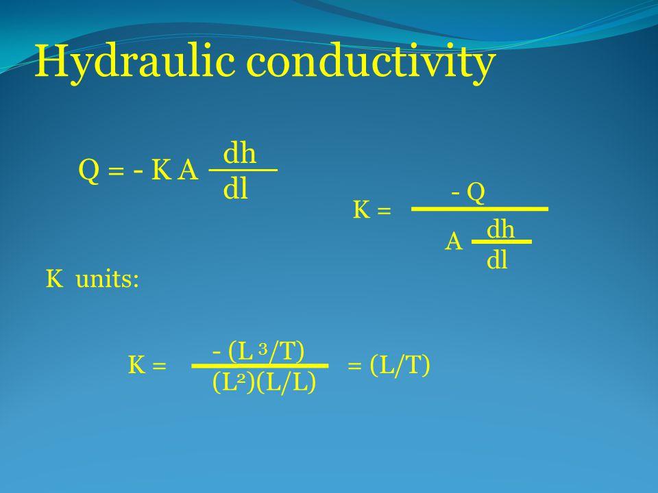 Hydraulic conductivity Q = - K A dh dl K = - Q A dh dl K units: K = = (L/T) - (L 3 /T) (L 2 )(L/L)