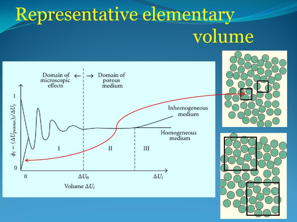 Representative elementary volume