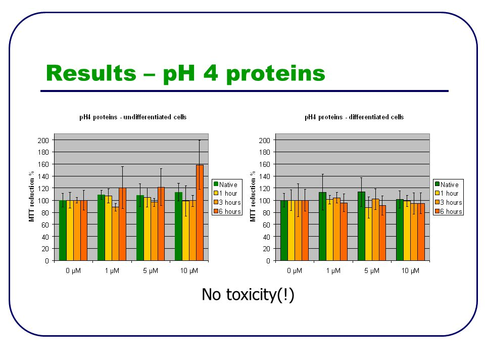 Results – pH 4 proteins No toxicity(!)