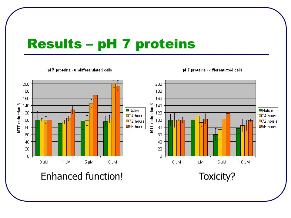 Results – pH 7 proteins Enhanced function!Toxicity?