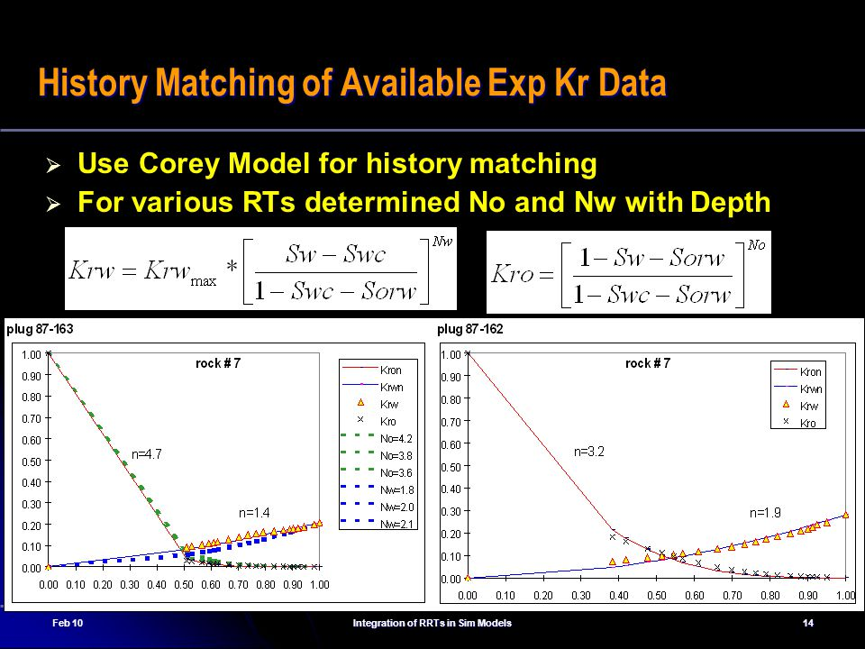 Feb 10Integration of RRTs in Sim Models14 History Matching of Available Exp Kr Data   Use Corey Model for history matching   For various RTs determined No and Nw with Depth