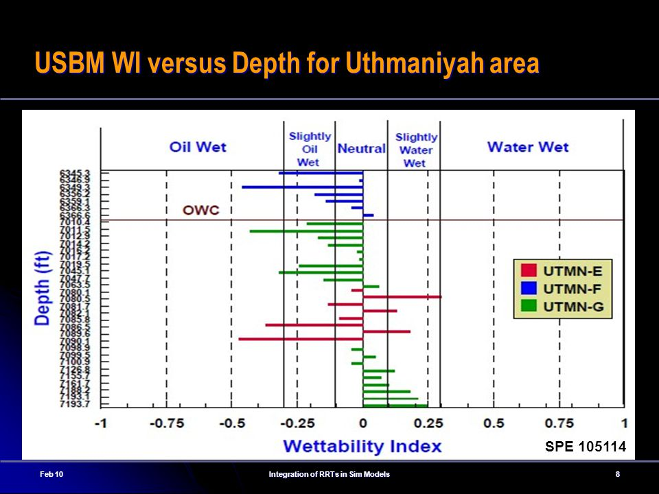 Feb 10Integration of RRTs in Sim Models8 USBM WI versus Depth for Uthmaniyah area SPE 105114