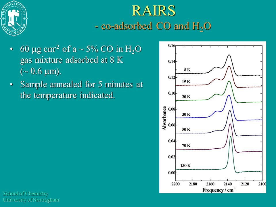 School of Chemistry University of Nottingham RAIRS - co-adsorbed CO and H 2 O RAIRS - co-adsorbed CO and H 2 O 60  g cm -2 of a ~ 5% CO in H 2 O gas mixture adsorbed at 8 K (~ 0.6  m).60  g cm -2 of a ~ 5% CO in H 2 O gas mixture adsorbed at 8 K (~ 0.6  m).