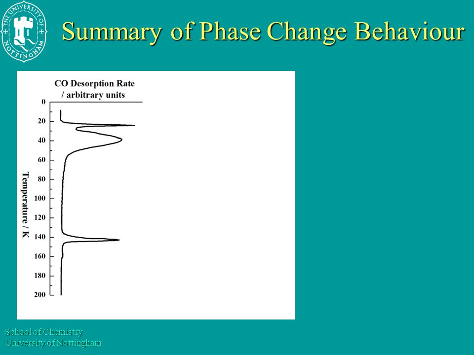School of Chemistry University of Nottingham Summary of Phase Change Behaviour