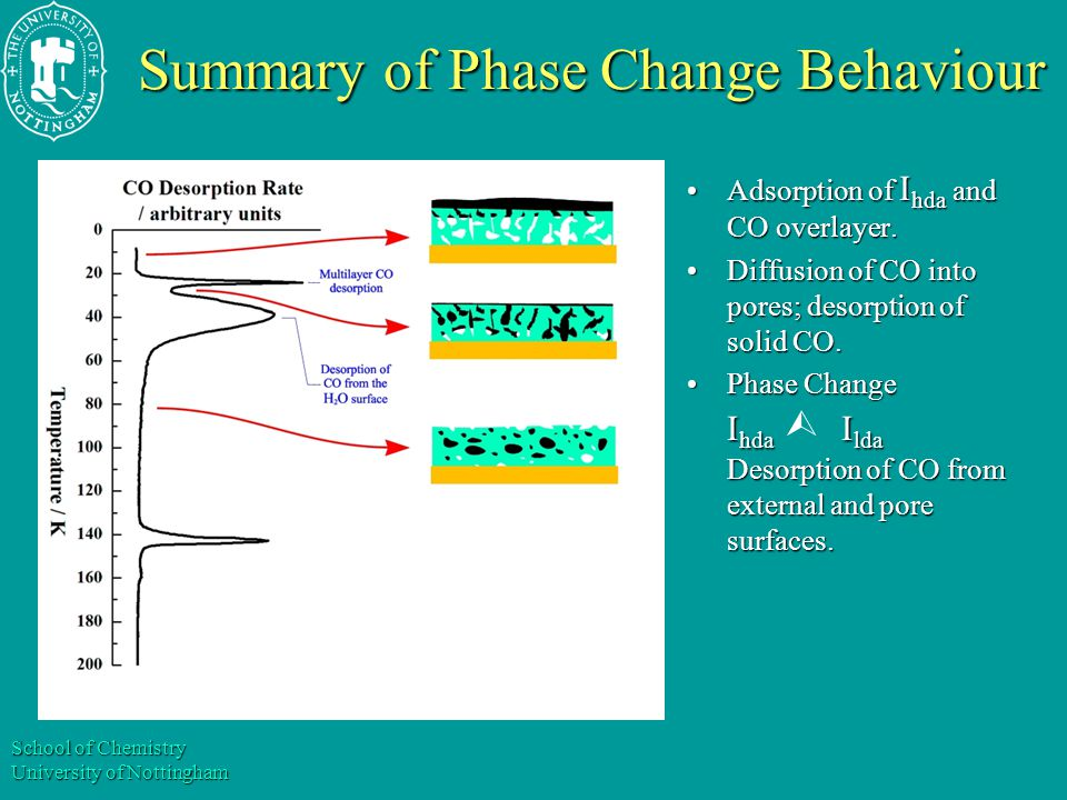 School of Chemistry University of Nottingham Summary of Phase Change Behaviour Adsorption of I hda and CO overlayer.Adsorption of I hda and CO overlayer.
