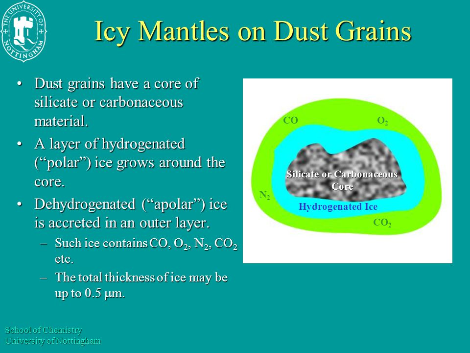 School of Chemistry University of Nottingham Icy Mantles on Dust Grains Dust grains have a core of silicate or carbonaceous material.Dust grains have a core of silicate or carbonaceous material.