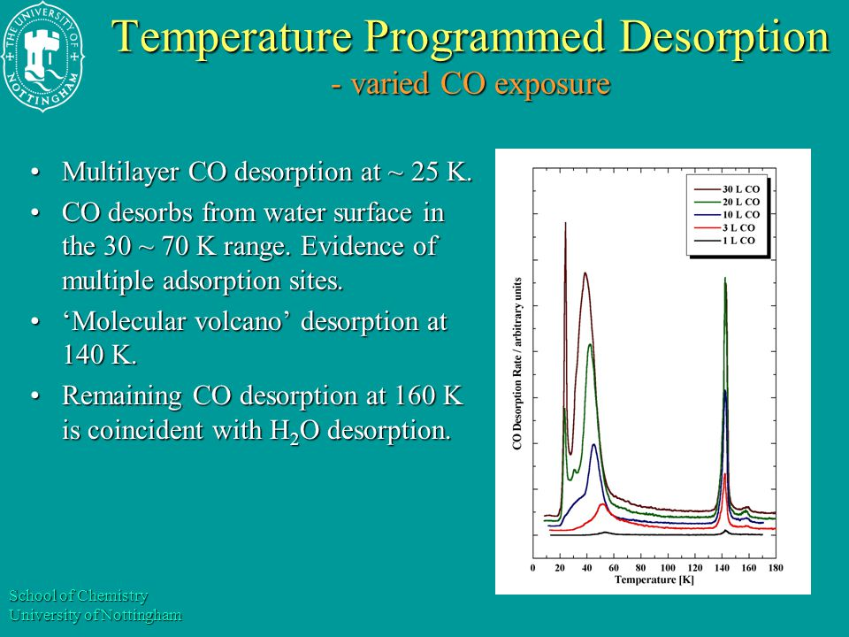 School of Chemistry University of Nottingham Temperature Programmed Desorption - varied H 2 O thickness H 2 O adsorption at 8 K with variable exposure.H 2 O adsorption at 8 K with variable exposure.