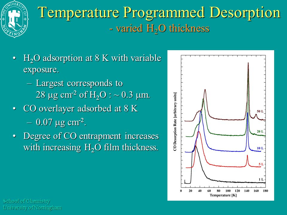 School of Chemistry University of Nottingham Temperature Programmed Desorption - varied temperature of water ice adsorption 57  g cm -2 of H 2 O (~ 0.6  m), and 0.07  g cm -2 CO.57  g cm -2 of H 2 O (~ 0.6  m), and 0.07  g cm -2 CO.