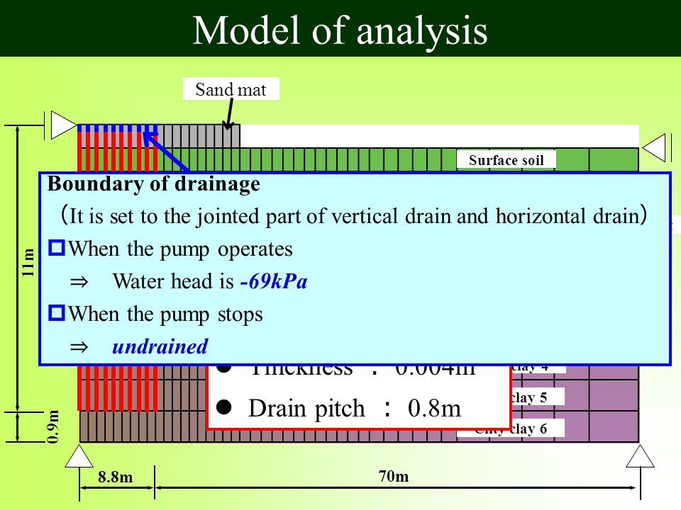 Model of analysis 70m 8.8m 0.9m 11m Surface soil Clay 1 Clay 2 Clay 3 Cilty clay 1 Cilty clay 2 Cilty clay 3 Cilty clay 4 Cilty clay 5 Cilty clay 6 Sand mat Reinforcement part Sandy cilt Vertical drain Thickness : 0.004m Drain pitch : 0.8m Boundary of drainage ( It is set to the jointed part of vertical drain and horizontal drain )  When the pump operates ⇒ Water head is -69kPa  When the pump stops ⇒ undrained