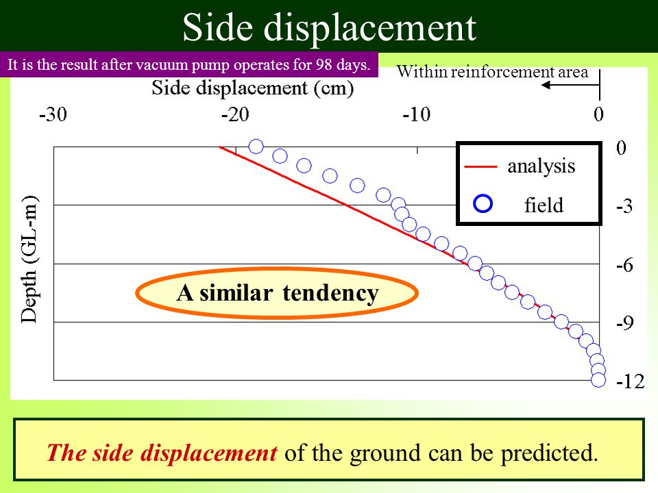 Side displacement Within reinforcement area It is the result after vacuum pump operates for 98 days.