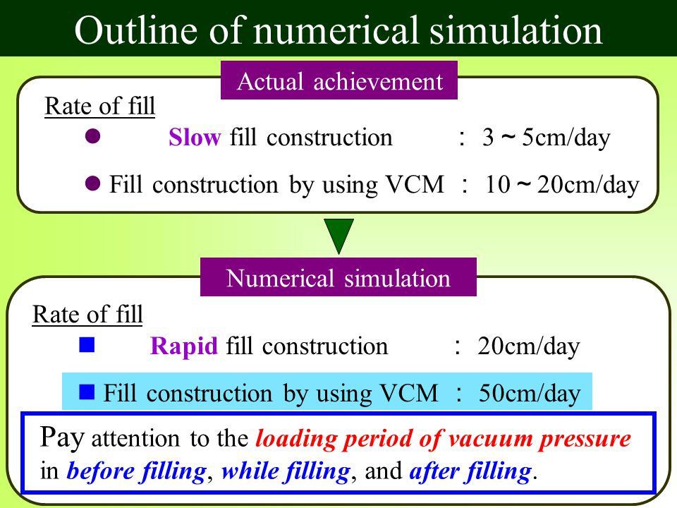 Outline of numerical simulation Actual achievement Slow fill construction : 3 ~ 5cm/day Fill construction by using VCM : 10 ~ 20cm/day Rate of fill Numerical simulation Rate of fill Pay attention to the loading period of vacuum pressure in before filling, while filling, and after filling.
