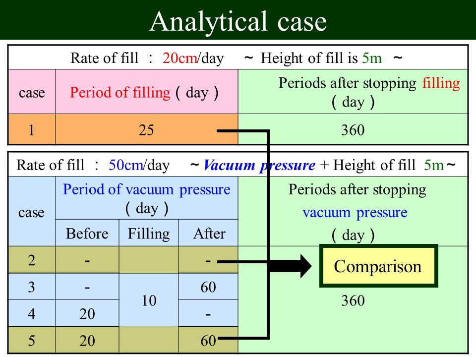 Analytical case Rate of fill : 20cm/day ~ Height of fill is 5m ~ case Period of filling ( day ) Periods after stopping filling ( day ) 125360 Rate of fill : 50cm/day ~ Vacuum pressure + Height of fill 5m ~ case Period of vacuum pressure ( day ) Periods after stopping vacuum pressure ( day ) BeforeFilling After 2 - 10 - 360 3 - 60 420 - 5 60 Comparison
