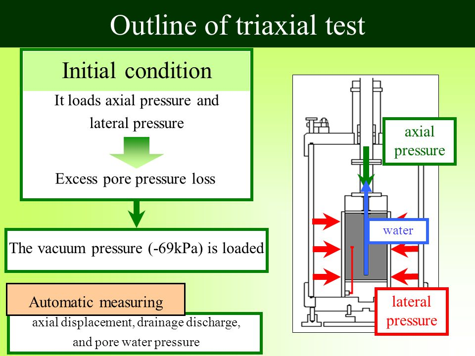 lateral pressure axial pressure Initial condition It loads axial pressure and lateral pressure Excess pore pressure loss axial displacement, drainage discharge, and pore water pressure Automatic measuring water The vacuum pressure (-69kPa) is loaded Outline of triaxial test