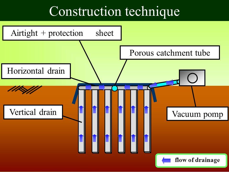 Construction technique Airtight + protection sheet Vertical drain Horizontal drainPorous catchment tube Vacuum pomp flow of drainage