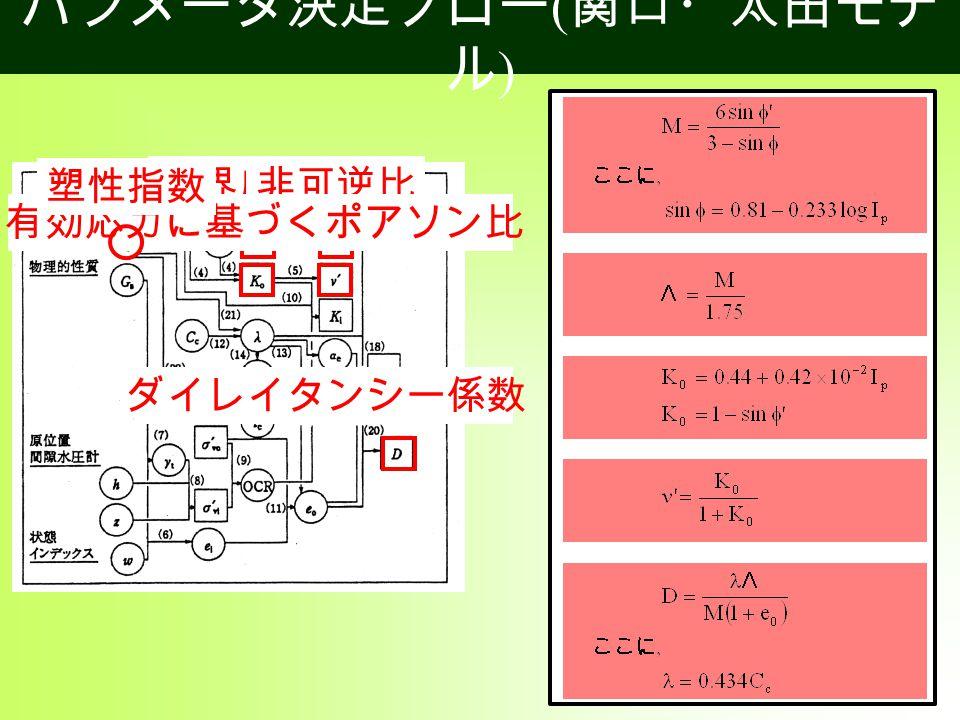 パラメータ決定フロー ( 関口・太田モデ ル ) 限界応力比 ダイレイタンシー係数 非可逆比 先行圧密時の静止土圧係数有効応力に基づくポアソン比 塑性指数
