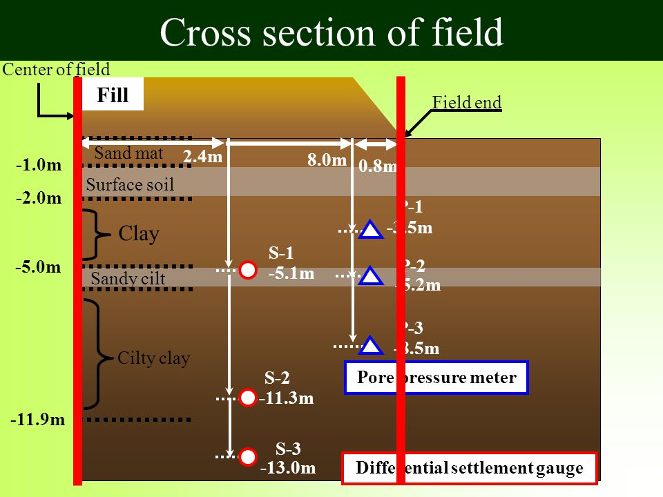Cross section of field Fill -1.0m -2.0m -5.0m -11.9m Sand mat Surface soil Clay Sandy cilt Cilty clay Center of field 2.4m -5.1m S-1 -11.3m S-2 -13.0m S-3 8.0m -3.5m P-1 -8.5m P-3 -5.2m P-2 Differential settlement gauge Pore pressure meter 0.8m Field end