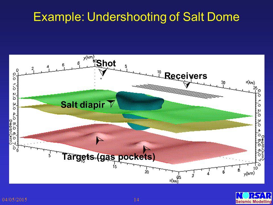 04/05/201514 Example: Undershooting of Salt Dome Receivers  Shot  Salt diapir  Targets (gas pockets)  