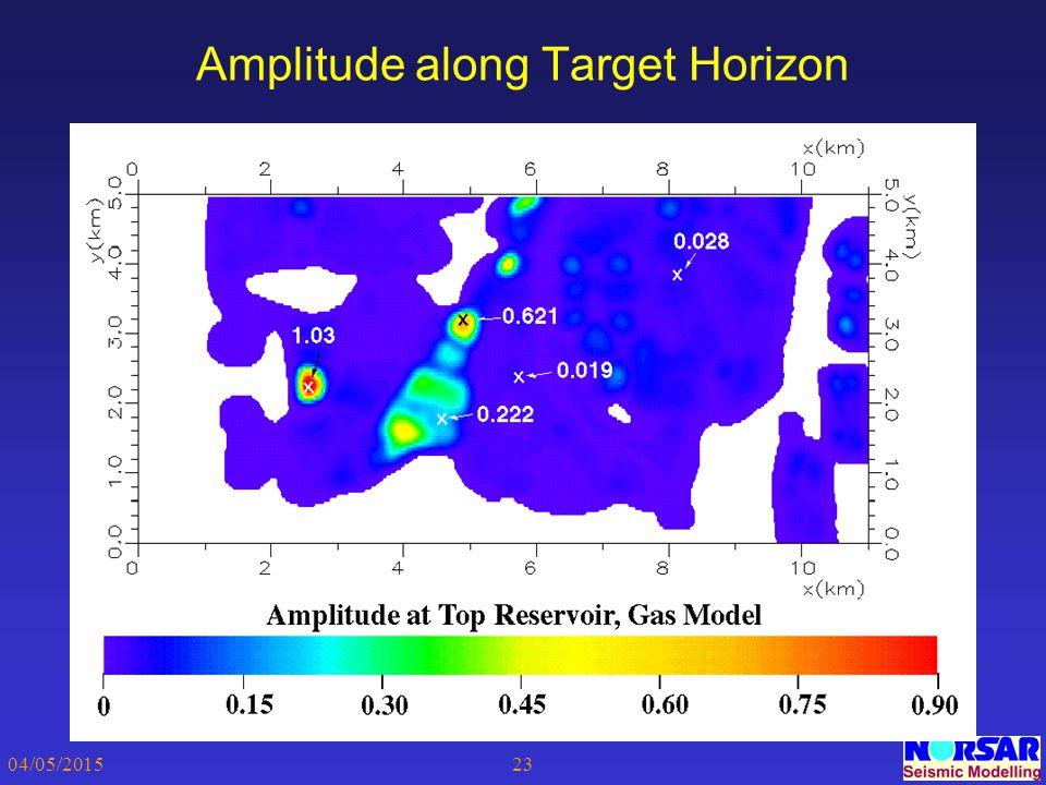 04/05/201523 Amplitude along Target Horizon