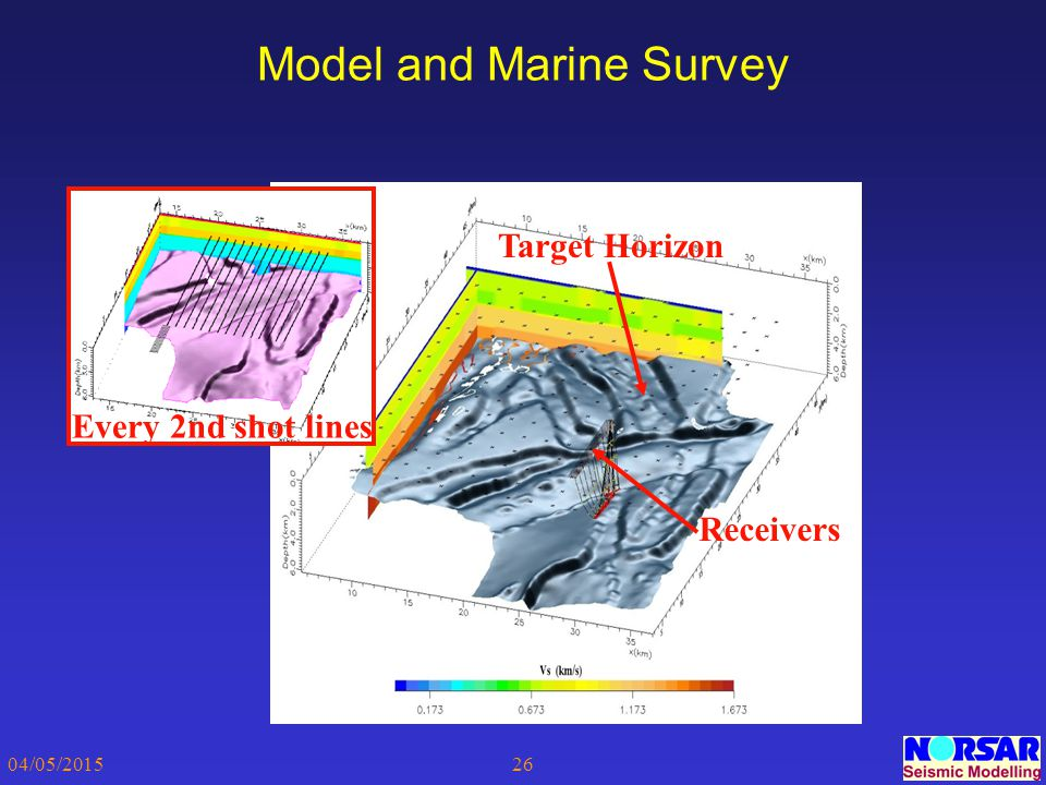 04/05/201526 Model and Marine Survey Every 2nd shot lines Target Horizon Receivers