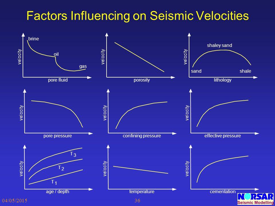 04/05/201536 Factors Influencing on Seismic Velocities velocity pore fluid gas oil brine velocity porosity velocity lithology velocity pore pressure v