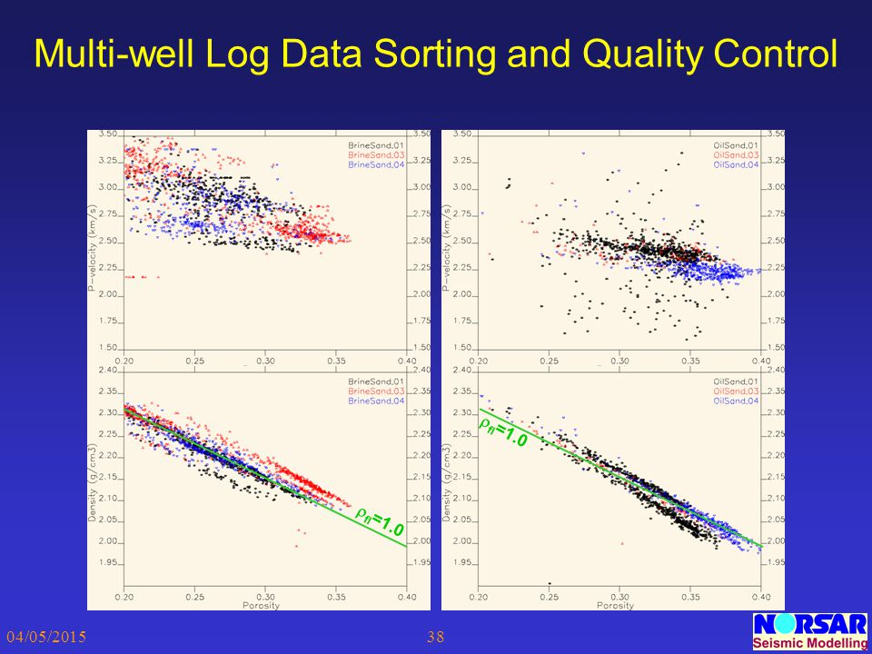 04/05/201538 Multi-well Log Data Sorting and Quality Control  fl =1.0