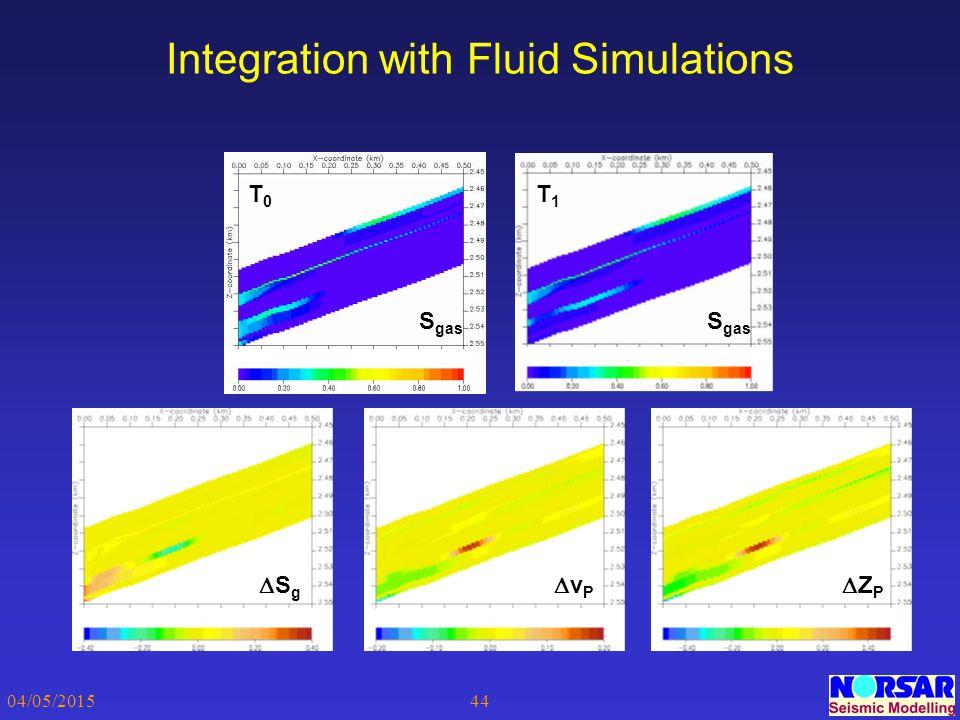 04/05/201544 Integration with Fluid Simulations T0T0 T1T1 SgSg vPvP ZPZP S gas