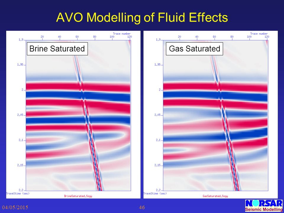 04/05/201546 AVO Modelling of Fluid Effects Brine SaturatedGas Saturated