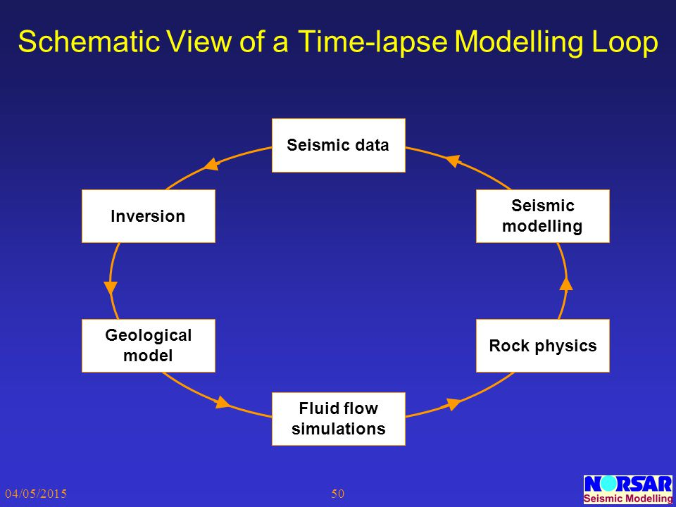 04/05/201550 Schematic View of a Time-lapse Modelling Loop Rock physics Geological model Seismic modelling Seismic data Fluid flow simulations Inversi