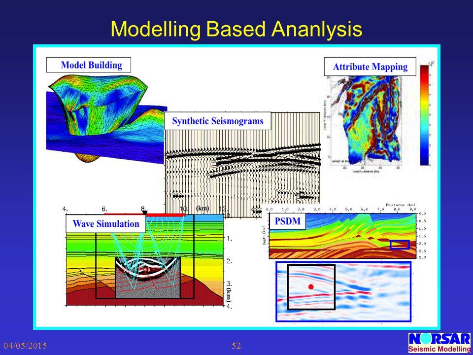 04/05/201552 Modelling Based Ananlysis