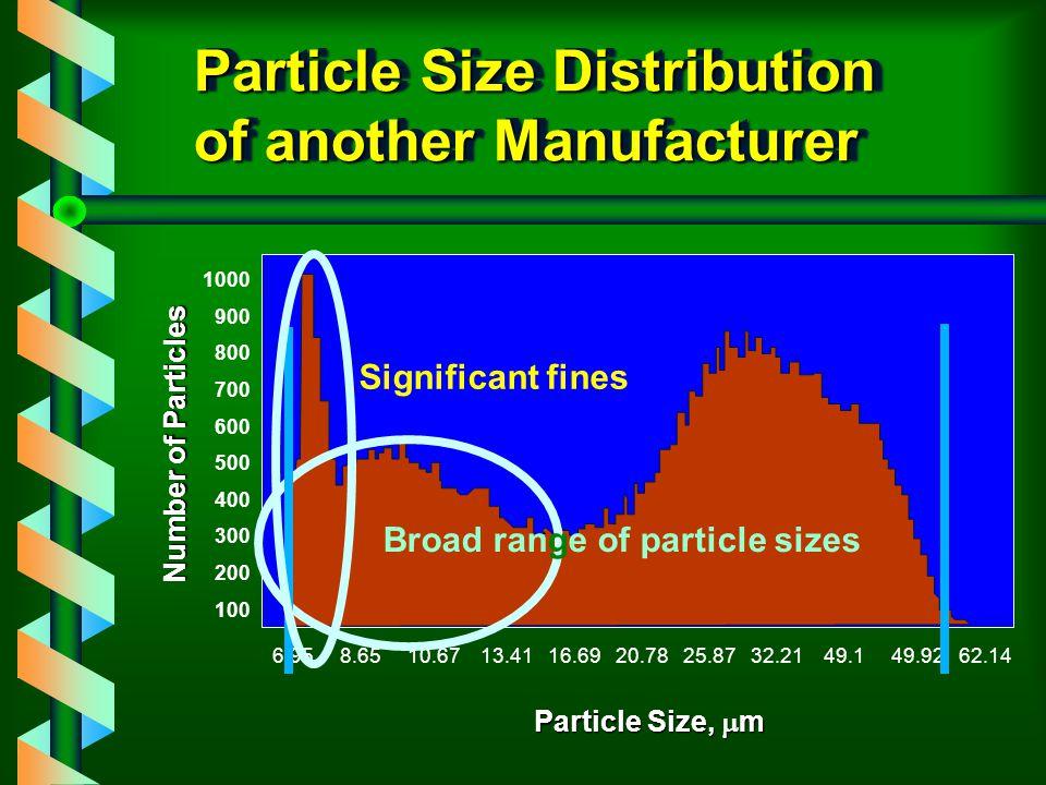 Particle Size Distribution 6.95 8.65 10.67 13.41 16.69 20.78 25.87 32.21 49.1 49.92 62.14 72.36 96.31 I S T ISOLUTE C18 (EC), BATCH NO.