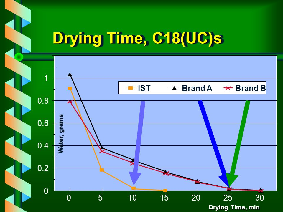 Drying Time The presence of fines results in longer drying times Versus a column where there is even gas flow