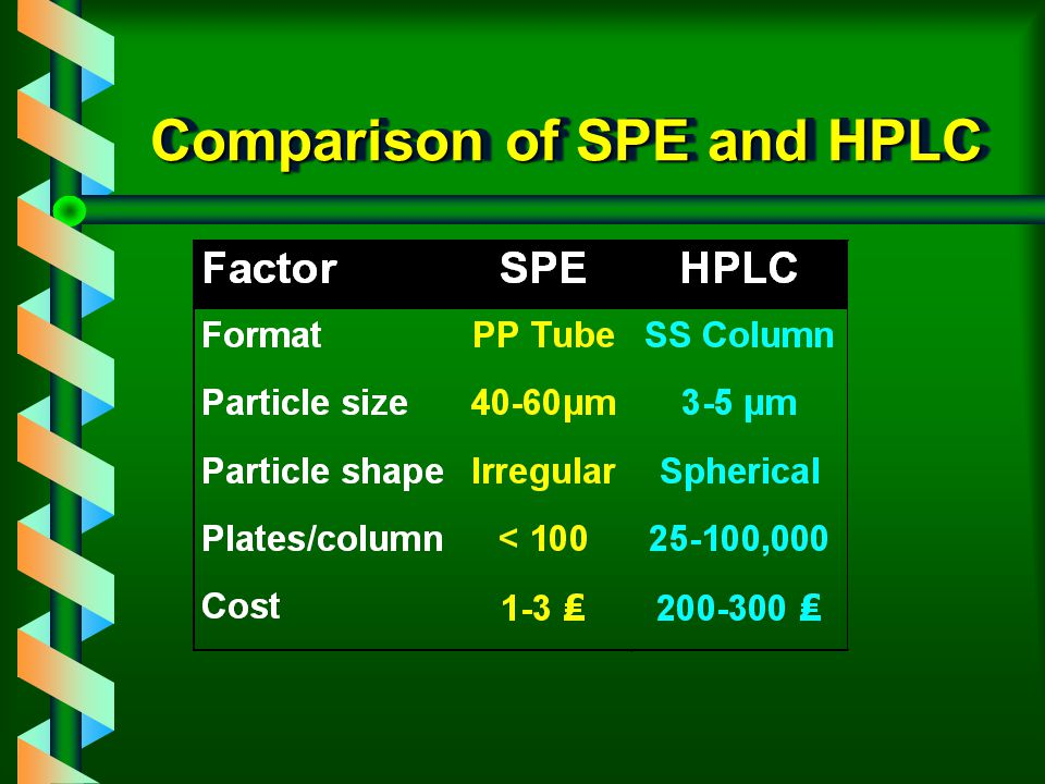 SPE versus HPLC v HPLC ä continuous elution v SPE ä on-the-phase retention ä off-the-phase digital elution v Phase reproducibility ä top complaint in
