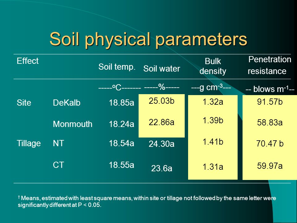Correlation coefficients Soil temp Soil water PRBD Specific C min rates Soil temp10.03-0.010.310.27*** Soil water1-0.19*-0.30*-0.34*** PR10.30--0.06 BD1-0.16 Specific C min rates 1