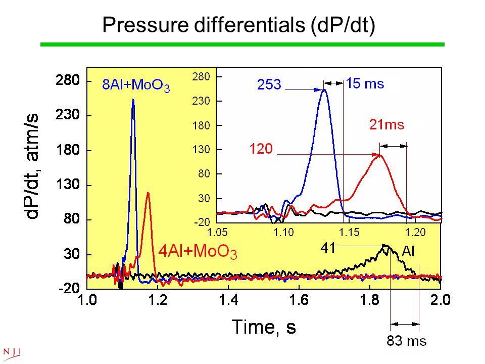 Pressure differentials (dP/dt)