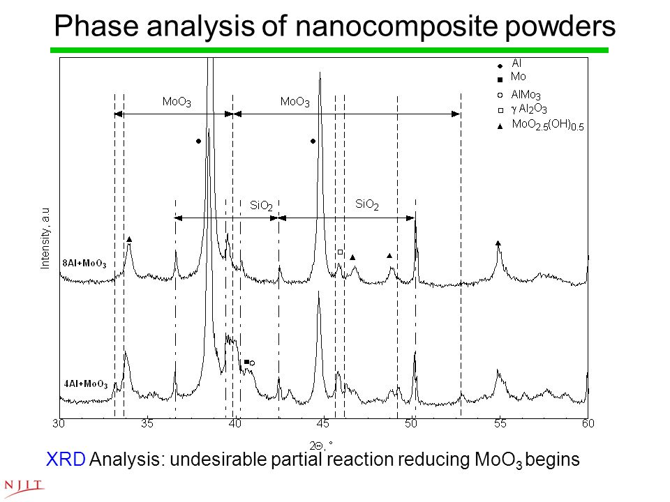 Phase analysis of nanocomposite powders XRD Analysis: undesirable partial reaction reducing MoO 3 begins