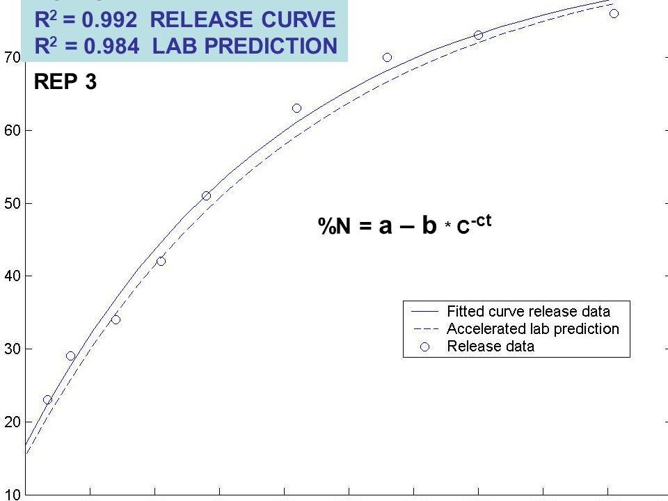 POLYON R 2 = 0.992 RELEASE CURVE R 2 = 0.984 LAB PREDICTION %N = a – b * C -ct REP 3