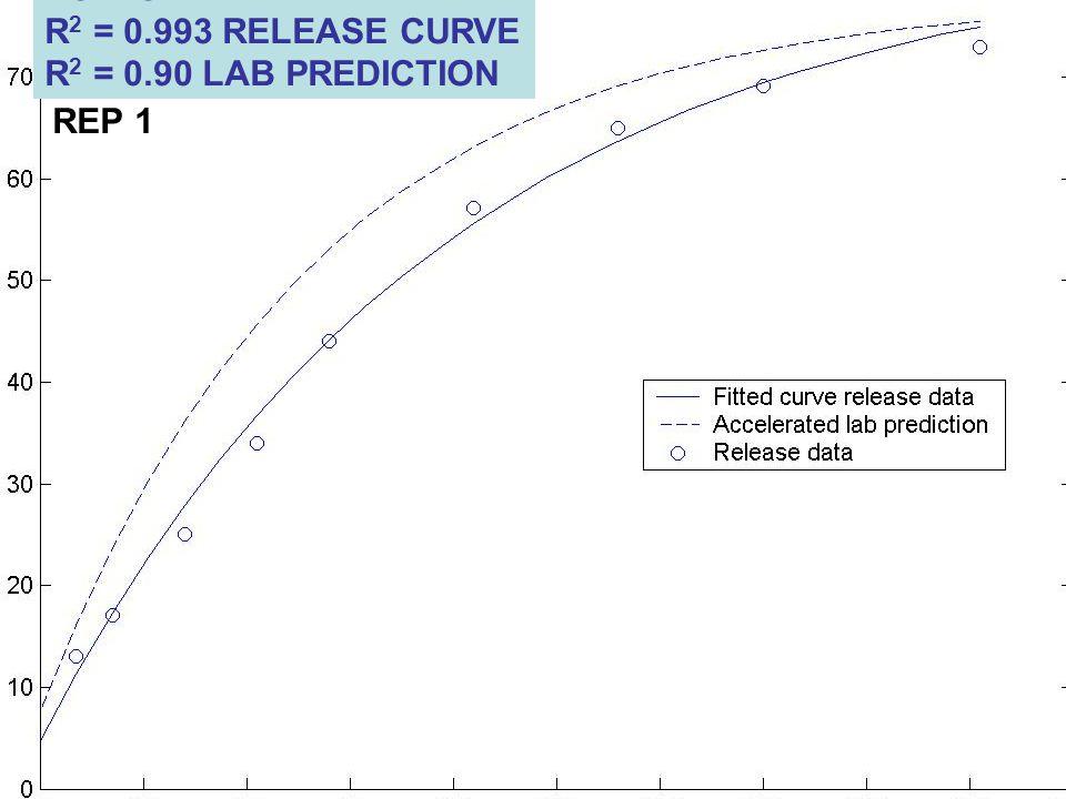 POLYON R 2 = 0.993 RELEASE CURVE R 2 = 0.90 LAB PREDICTION REP 1