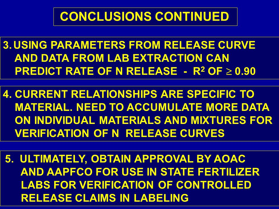 CONCLUSIONS CONTINUED 3.USING PARAMETERS FROM RELEASE CURVE AND DATA FROM LAB EXTRACTION CAN PREDICT RATE OF N RELEASE - R 2 OF  0.90 4.