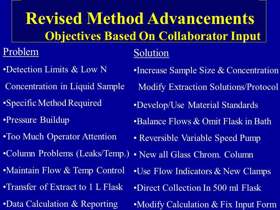Revised Method Advancements Objectives Based On Collaborator Input Problem Detection Limits & Low N Concentration in Liquid Sample Specific Method Required Pressure Buildup Too Much Operator Attention Column Problems (Leaks/Temp.) Maintain Flow & Temp Control Transfer of Extract to 1 L Flask Data Calculation & Reporting Solution Increase Sample Size & Concentration Modify Extraction Solutions/Protocol Develop/Use Material Standards Balance Flows & Omit Flask in Bath Reversible Variable Speed Pump New all Glass Chrom.