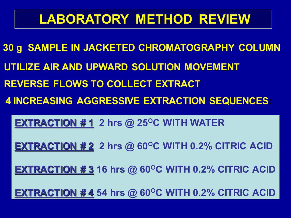 LABORATORY METHOD REVIEW 30 g SAMPLE IN JACKETED CHROMATOGRAPHY COLUMN UTILIZE AIR AND UPWARD SOLUTION MOVEMENT REVERSE FLOWS TO COLLECT EXTRACT 4 INCREASING AGGRESSIVE EXTRACTION SEQUENCES: EXTRACTION # 1 EXTRACTION # 1 2 hrs @ 25 O C WITH WATER EXTRACTION # 2 EXTRACTION # 2 2 hrs @ 60 O C WITH 0.2% CITRIC ACID EXTRACTION # 3 EXTRACTION # 3 16 hrs @ 60 O C WITH 0.2% CITRIC ACID EXTRACTION # 4 EXTRACTION # 4 54 hrs @ 60 O C WITH 0.2% CITRIC ACID