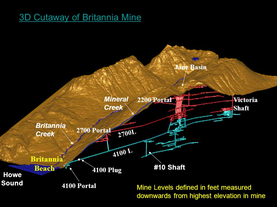 4100 L 2700L 4100 Portal 4100 Plug Mineral Creek Britannia Creek Howe Sound Britannia Beach #10 Shaft Victoria Shaft 3D Cutaway of Britannia Mine 2200 Portal 2700 Portal Jane Basin Mine Levels defined in feet measured downwards from highest elevation in mine