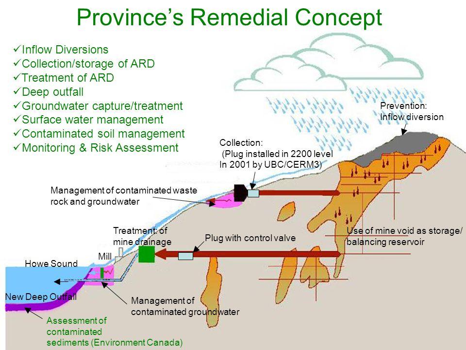 Marine Surface Water - Subtidal Total copper Dissolved copper 0.002 mg/L = chronic WQG 0.003 mg/L = maximum WQG