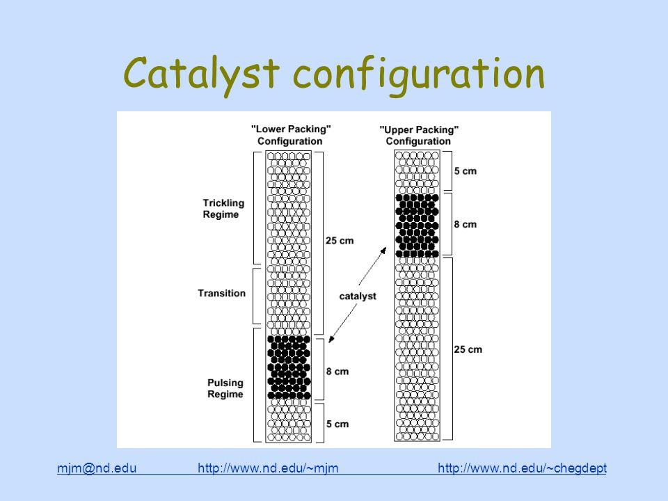 mjm@nd.edu http://www.nd.edu/~mjm http://www.nd.edu/~chegdepthttp://www.nd.edu/~mjmhttp://www.nd.edu/~chegdept Catalyst configuration