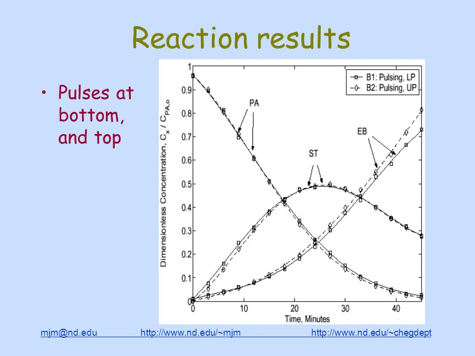 mjm@nd.edu http://www.nd.edu/~mjm http://www.nd.edu/~chegdepthttp://www.nd.edu/~mjmhttp://www.nd.edu/~chegdept Reaction results Pulses at bottom, and top