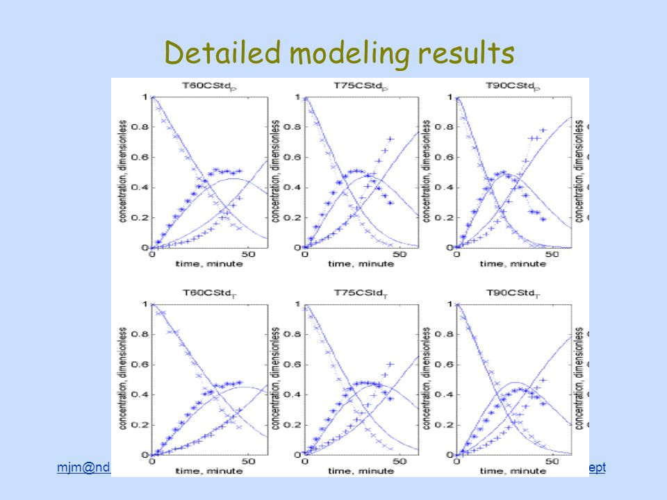 mjm@nd.edu http://www.nd.edu/~mjm http://www.nd.edu/~chegdepthttp://www.nd.edu/~mjmhttp://www.nd.edu/~chegdept Detailed modeling results