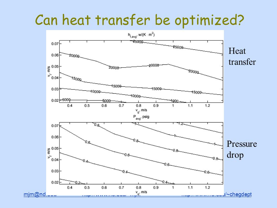 mjm@nd.edu http://www.nd.edu/~mjm http://www.nd.edu/~chegdepthttp://www.nd.edu/~mjmhttp://www.nd.edu/~chegdept Can heat transfer be optimized.