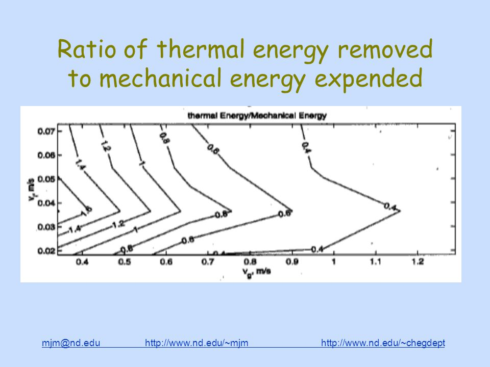 mjm@nd.edu http://www.nd.edu/~mjm http://www.nd.edu/~chegdepthttp://www.nd.edu/~mjmhttp://www.nd.edu/~chegdept Ratio of thermal energy removed to mechanical energy expended