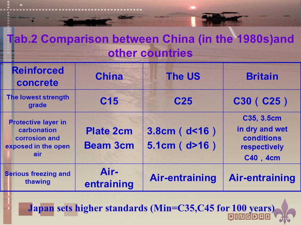 Tab.2 Comparison between China (in the 1980s)and other countries Japan sets higher standards (Min=C35,C45 for 100 years) Reinforced concrete ChinaThe USBritain The lowest strength grade C15C25 C30 ( C25 ) Protective layer in carbonation corrosion and exposed in the open air Plate 2cm Beam 3cm 3.8cm ( d<16 ) 5.1cm ( d>16 ) C35, 3.5cm in dry and wet conditions respectively C40 , 4cm Serious freezing and thawing Air- entraining