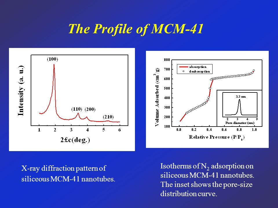 The Profile of MCM-41 X-ray diffraction pattern of siliceous MCM-41 nanotubes. Isotherms of N 2 adsorption on siliceous MCM-41 nanotubes. The inset sh